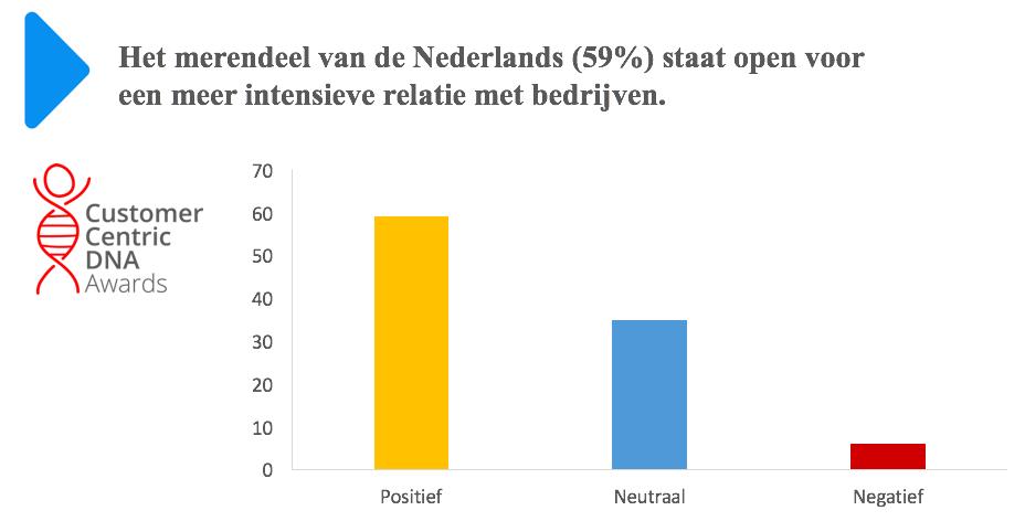 201303-Nederlander wil intensiever samenwerken met bedrijven-81d51d-large-1459497196